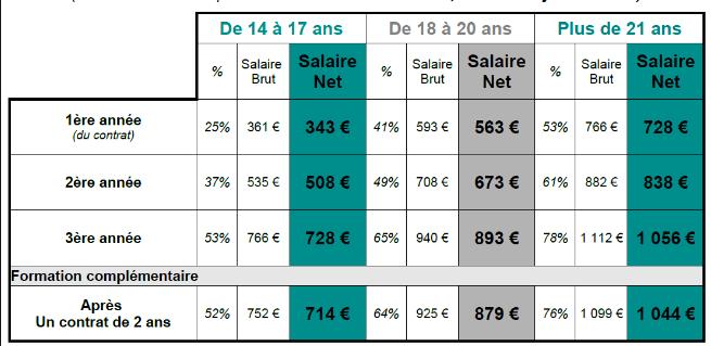 10 super id u00e9es de petits boulots pour ados 14  15  16  17